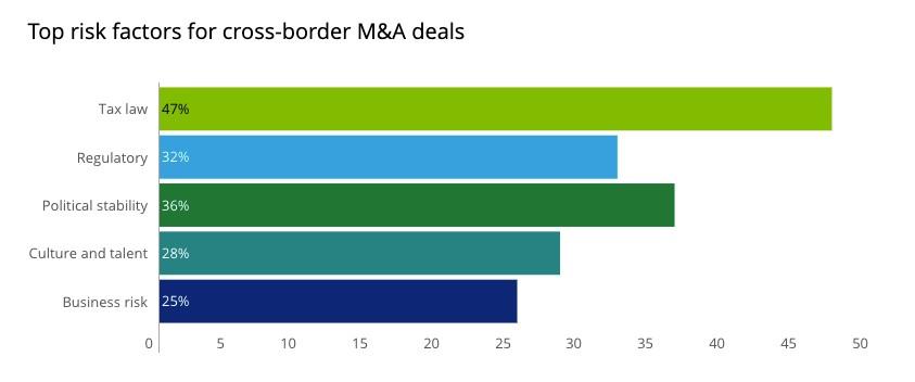 Top risks in cross-border M&A deals